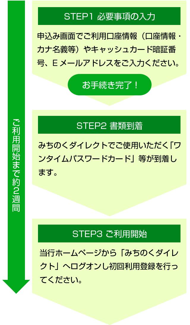 タイム ダイレクト 法人向けクラウドストレージ DirectCloud